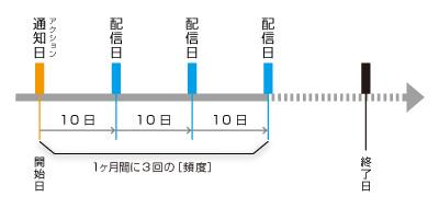 ステップ配信(指定日付)頻度