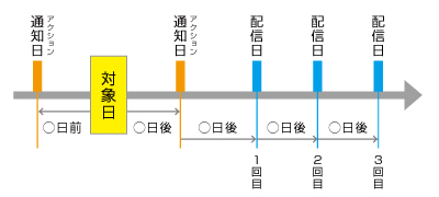 ステップ配信(DB日付)