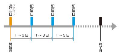 ステップ配信(指定日付)サイクル